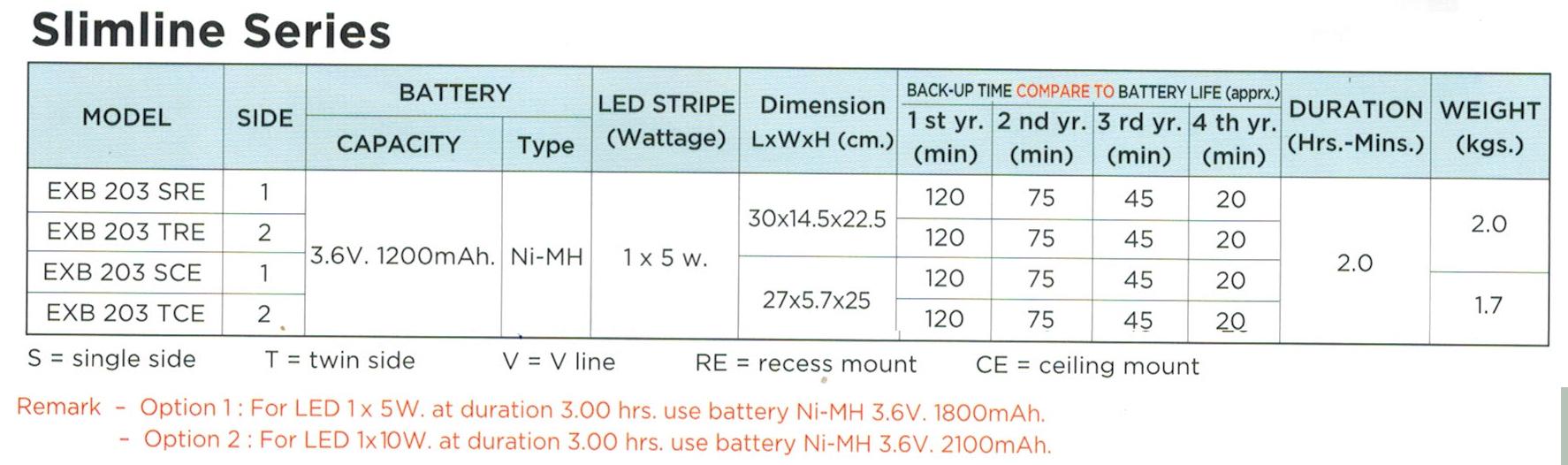 กล่องไฟทางหนีไฟ กล่องไฟทางออก สลิมไลน์ EXB203TRE, EXB203SCE, EXB203TCE, EXB203SRE Slimline LED Series (Exit Sign Lighting Max Bright C.E.E.)